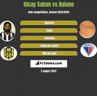 Olcay Sahan vs Baiano h2h player stats