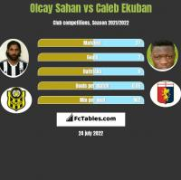 Olcay Sahan vs Caleb Ekuban h2h player stats