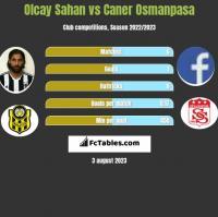 Olcay Sahan vs Caner Osmanpasa h2h player stats