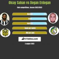 Olcay Sahan vs Dogan Erdogan h2h player stats