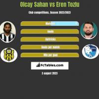 Olcay Sahan vs Eren Tozlu h2h player stats