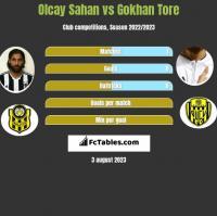Olcay Sahan vs Gokhan Tore h2h player stats