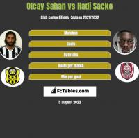 Olcay Sahan vs Hadi Sacko h2h player stats