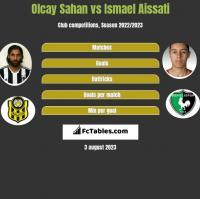 Olcay Sahan vs Ismael Aissati h2h player stats
