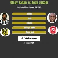 Olcay Sahan vs Jody Lukoki h2h player stats