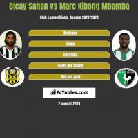Olcay Sahan vs Marc Kibong Mbamba h2h player stats