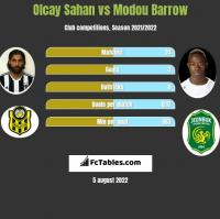Olcay Sahan vs Modou Barrow h2h player stats