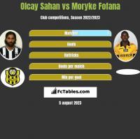 Olcay Sahan vs Moryke Fofana h2h player stats