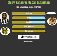 Olcay Sahan vs Oscar Estupinan h2h player stats
