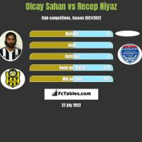Olcay Sahan vs Recep Niyaz h2h player stats