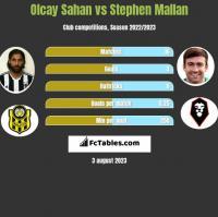 Olcay Sahan vs Stephen Mallan h2h player stats