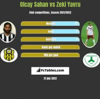 Olcay Sahan vs Zeki Yavru h2h player stats