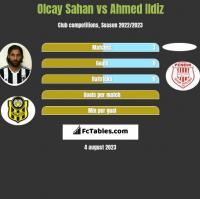 Olcay Sahan vs Ahmed Ildiz h2h player stats