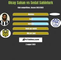 Olcay Sahan vs Sedat Sahinturk h2h player stats