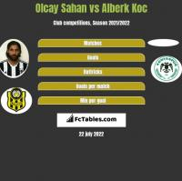 Olcay Sahan vs Alberk Koc h2h player stats