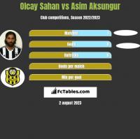 Olcay Sahan vs Asim Aksungur h2h player stats