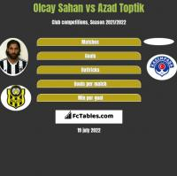 Olcay Sahan vs Azad Toptik h2h player stats