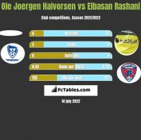 Ole Joergen Halvorsen vs Elbasan Rashani h2h player stats
