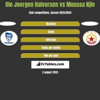 Ole Joergen Halvorsen vs Moussa Njie h2h player stats