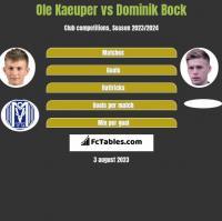 Ole Kaeuper vs Dominik Bock h2h player stats
