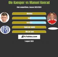 Ole Kaeuper vs Manuel Konrad h2h player stats