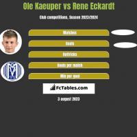 Ole Kaeuper vs Rene Eckardt h2h player stats