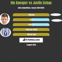 Ole Kaeuper vs Justin Schau h2h player stats