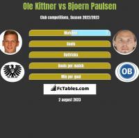 Ole Kittner vs Bjoern Paulsen h2h player stats
