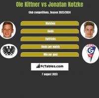 Ole Kittner vs Jonatan Kotzke h2h player stats