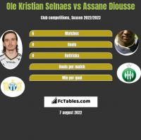 Ole Kristian Selnaes vs Assane Diousse h2h player stats