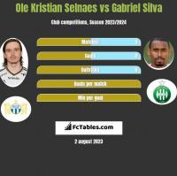 Ole Kristian Selnaes vs Gabriel Silva h2h player stats