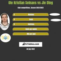 Ole Kristian Selnaes vs Jie Ding h2h player stats