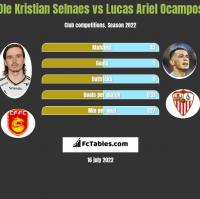 Ole Kristian Selnaes vs Lucas Ariel Ocampos h2h player stats