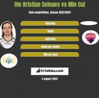Ole Kristian Selnaes vs Min Cui h2h player stats