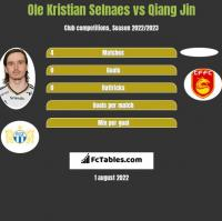 Ole Kristian Selnaes vs Qiang Jin h2h player stats