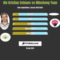Ole Kristian Selnaes vs Mincheng Yuan h2h player stats