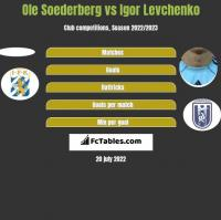 Ole Soederberg vs Igor Levchenko h2h player stats