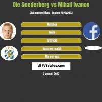 Ole Soederberg vs Mihail Ivanov h2h player stats