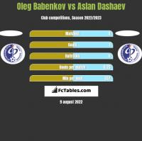Oleg Babenkov vs Aslan Dashaev h2h player stats