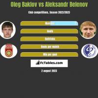 Oleg Baklov vs Aleksandr Belenov h2h player stats