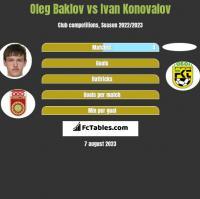 Oleg Baklov vs Ivan Konovalov h2h player stats