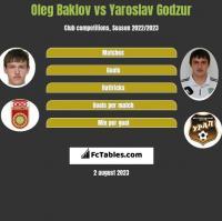 Oleg Baklov vs Yaroslav Godzur h2h player stats