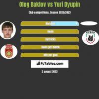 Oleg Baklov vs Yuri Dyupin h2h player stats