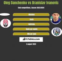 Oleg Danchenko vs Branislav Ivanovic h2h player stats