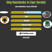 Oleg Danchenko vs Egor Sorokin h2h player stats