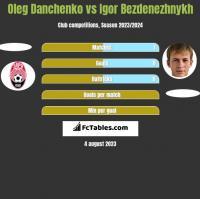 Oleg Danchenko vs Igor Bezdenezhnykh h2h player stats