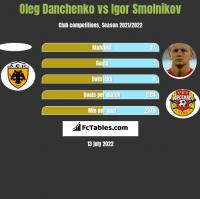 Oleg Danchenko vs Igor Smolnikov h2h player stats