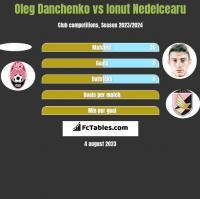 Oleg Danchenko vs Ionut Nedelcearu h2h player stats