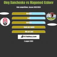 Oleg Danchenko vs Magomed Ozdoev h2h player stats