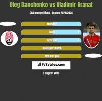 Oleg Danchenko vs Vladimir Granat h2h player stats